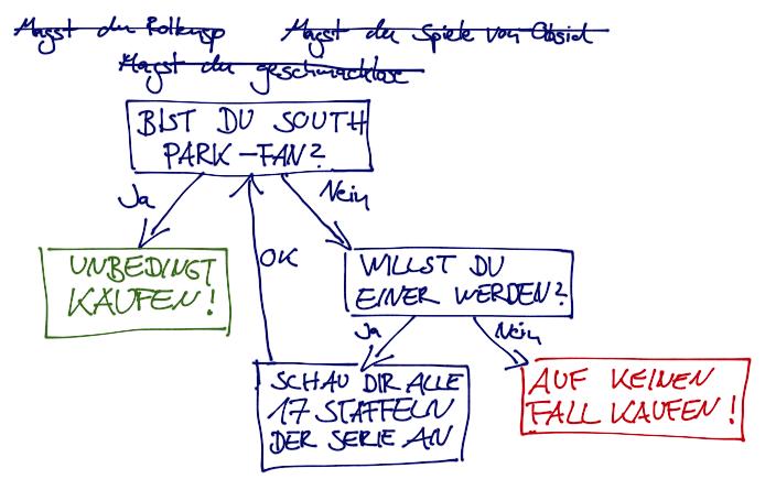 South Park Flussdiagramm